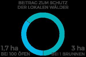 DiagrammBeitragSchutzWaelder