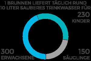 DiagrammBrunnen